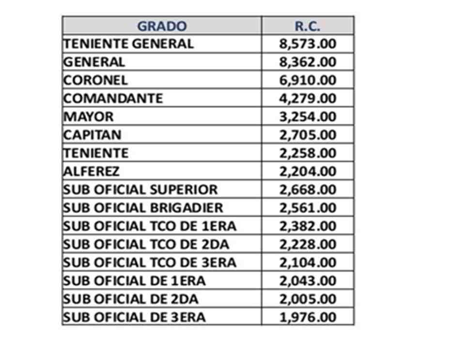 PNP Salaries