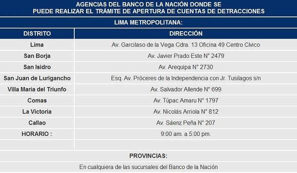 agencias-banco-de-la-nacion-peru