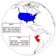 exportación de peru a estados unidos