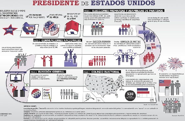 process to be elected president