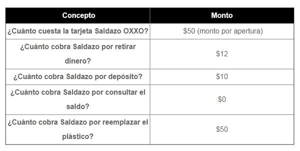 Fees for using the Saldazo card